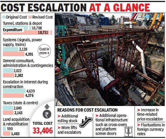 Cost of Mumbai metro III soars by Rs 10,000 crore in five years