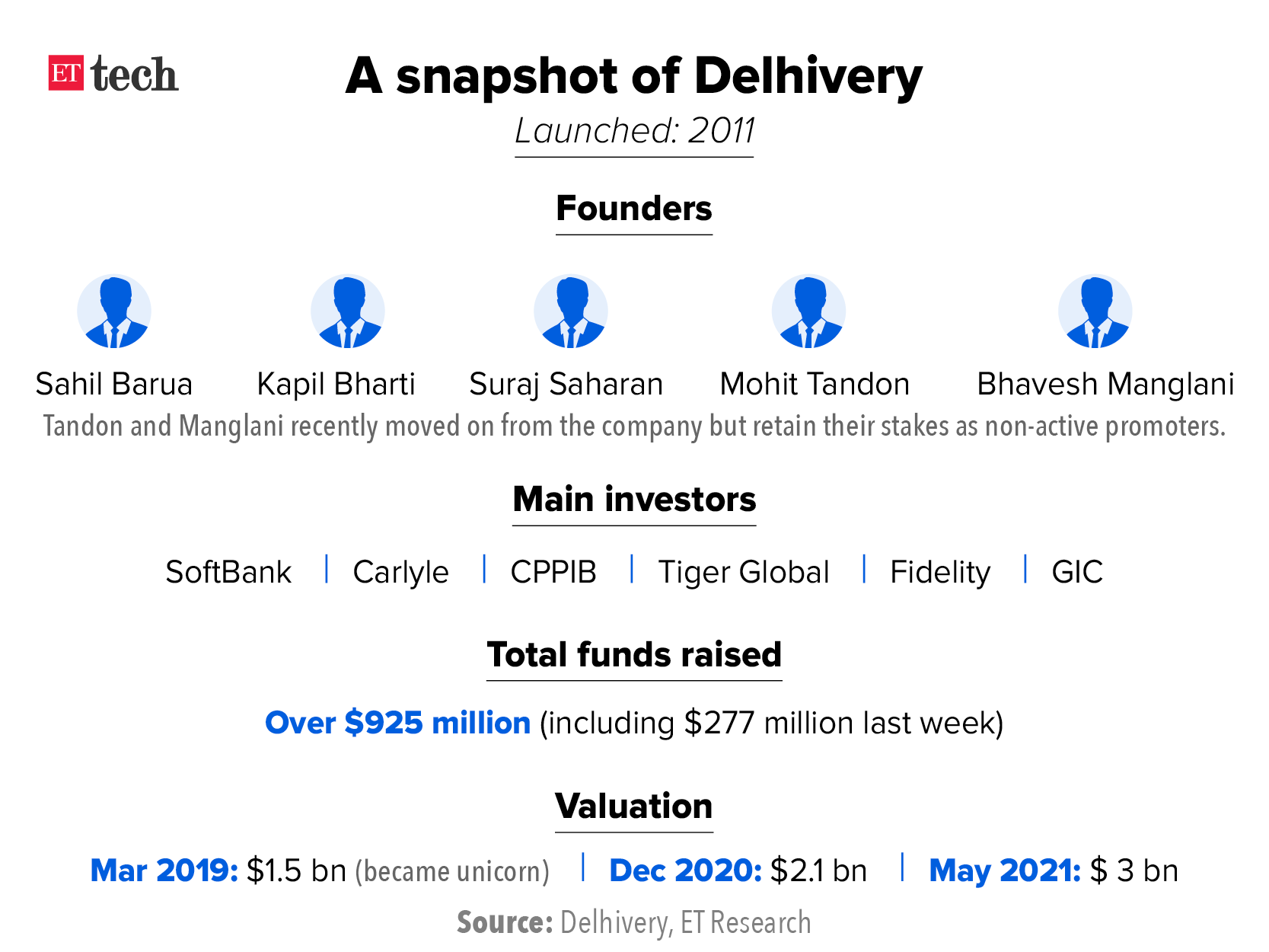 Delhivery to list in 6-8 months, expects to raise $500 million via IPO