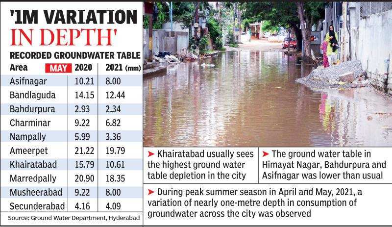 Pandemic draw: Groundwater table hits new lows in Hyderabad