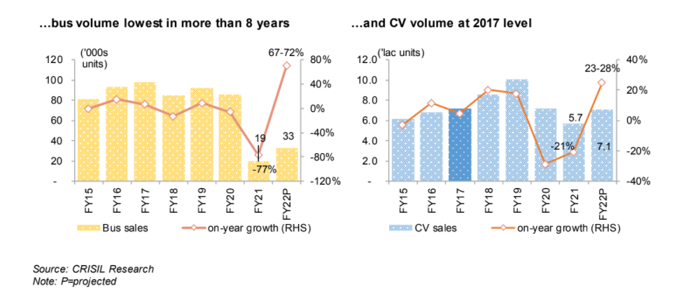 Second wave to reduce CV volume growth to 23-28% this fiscal year