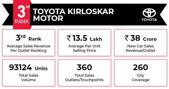 The Car Retail Ranking Report 2021 Series: Toyota Kirloskar and Ford placed at 3rd and 4th ranks respectively