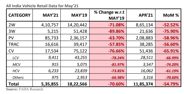PV retail sales drop 59% sequentially in May amid lockdowns
