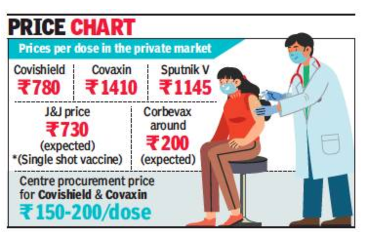 Experts question Covaxin's high private market price as R&D was govt subsidised