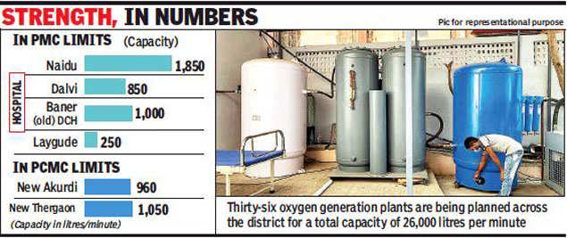 Oxygen banks, generation plants key to tackling 3rd wave: Experts