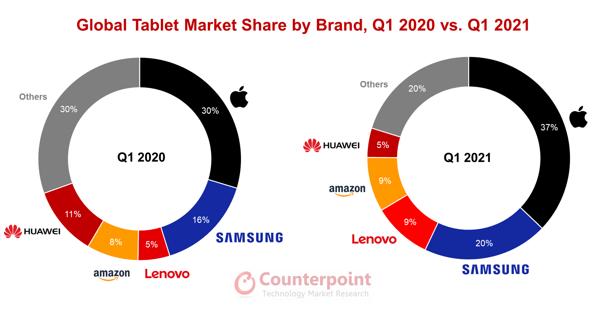 Global tablet market grew 53% on-year in 1Q21; Apple leads: Counterpoint