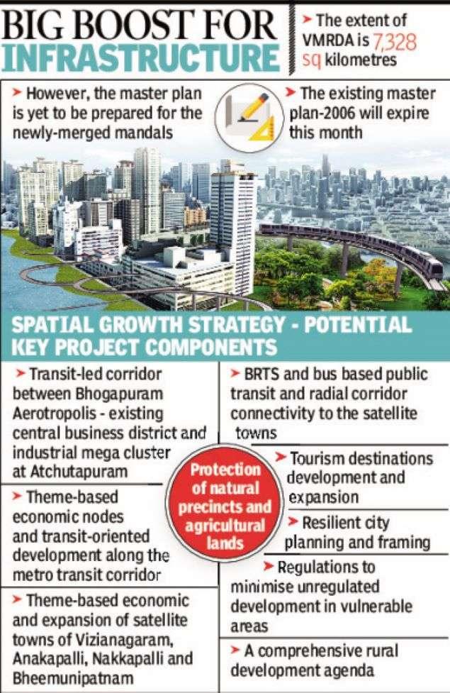 Visakhapatnam development body readies draft master plan for 2041