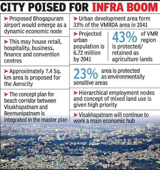 About 33% area under Visakhapatnam development body to be urbanised by 2041
