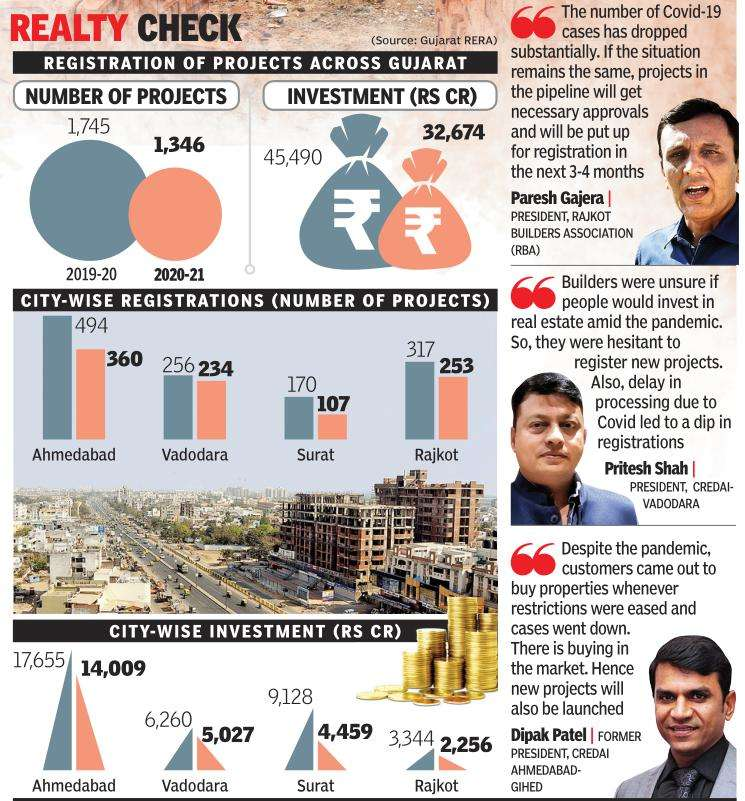 Pandemic dents real estate project registrations in Gujarat
