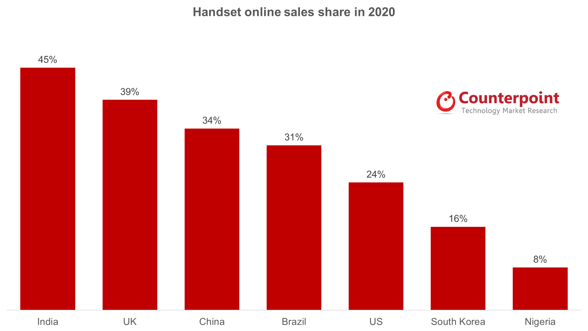 Nearly 26% of mobile phones sold online in 2020; India leads with highest online sales share: Counterpoint