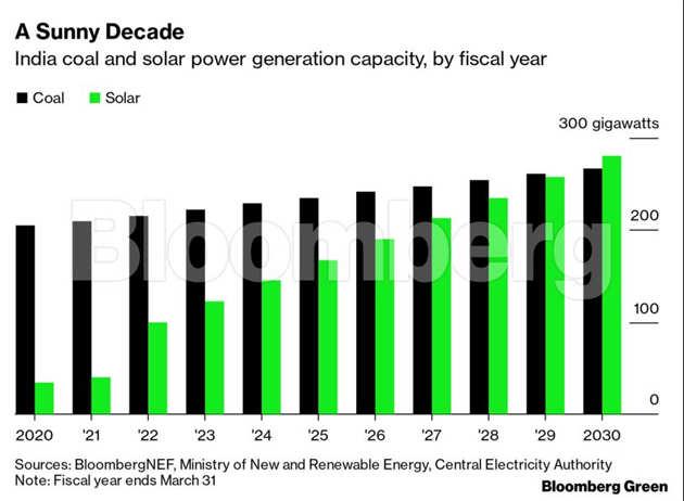 India's coal-dominated power market is tilting toward solar