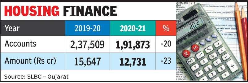 Home loan disbursals down 23% in Gujarat