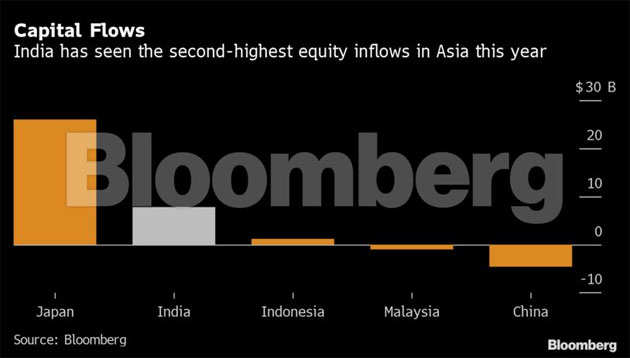 Five reasons why India must add to the record forex pile