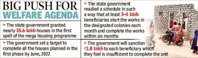 Andhra Pradesh govt may facilitate bank loans for beneficiaries of Jagananna colonies
