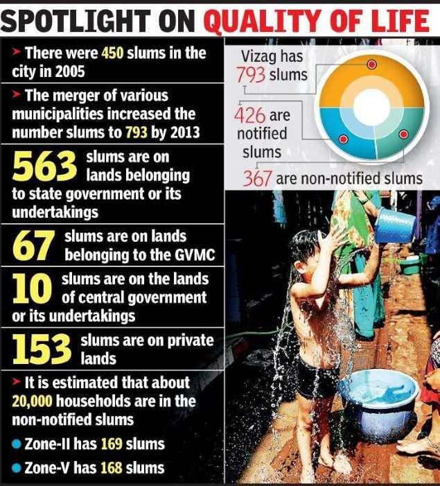 Visakhapatnam civic body to chalk out plan for slum development