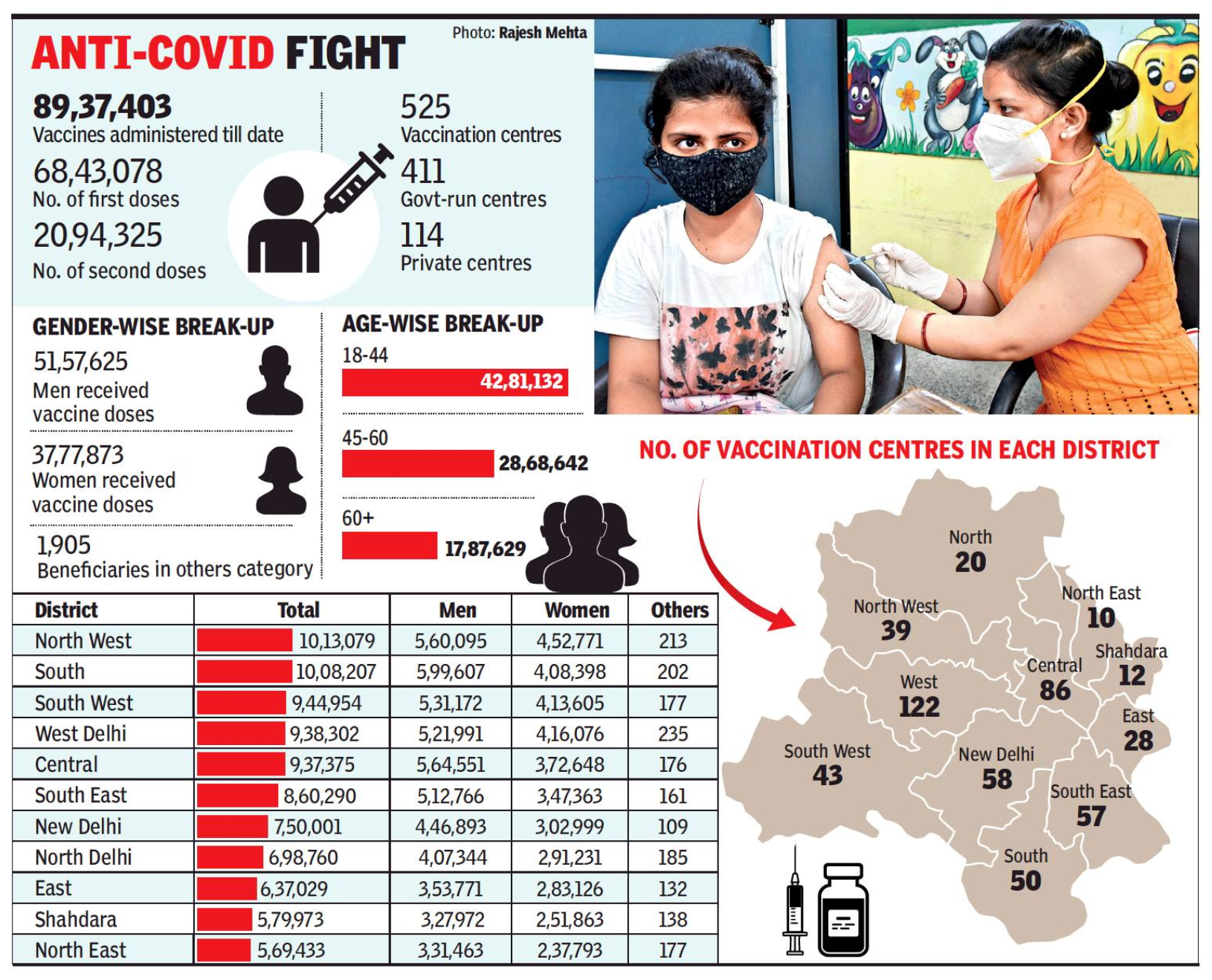 Delhi: Nearly Half Of City's 90L Vax Doses Have Gone To Those Under 45 Yrs