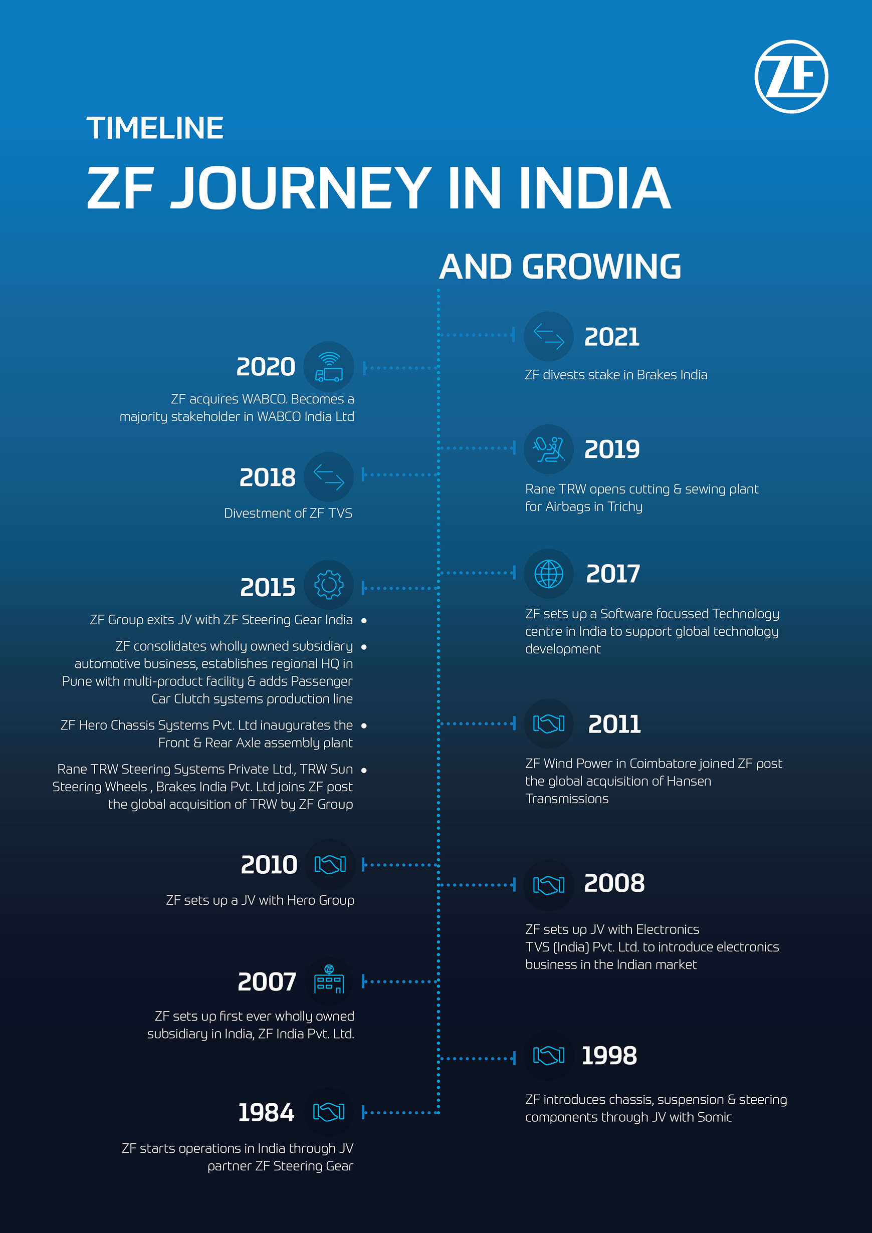 ZF with Wabco to develop India into EUR 3 billion business region