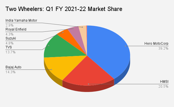 Two Wheelers: Q1 FY 2021-22 Market Share