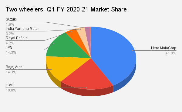 Two wheelers: Q1 FY 2020-21 Market Share