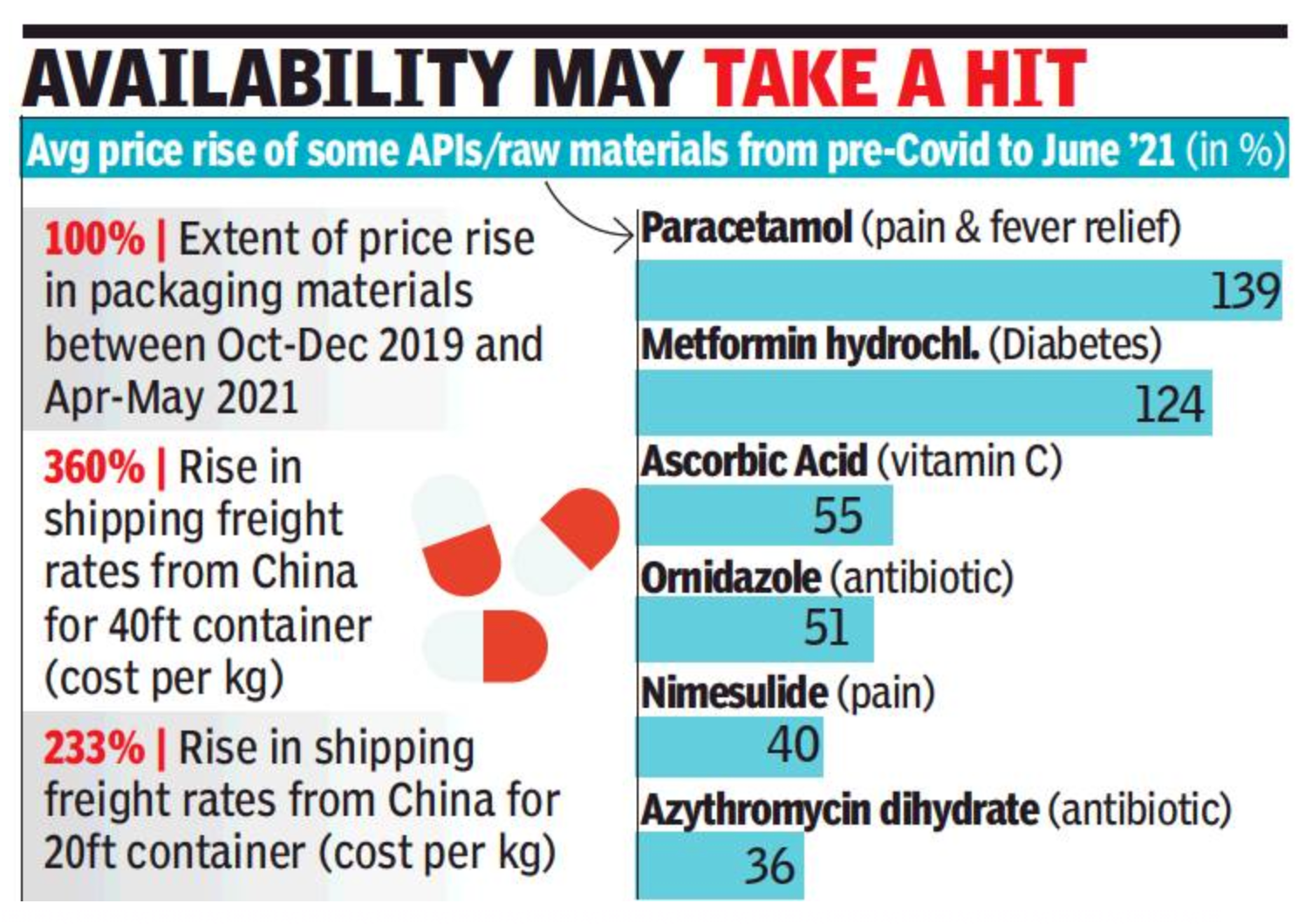 Costs of raw material for drugs rise by 139%