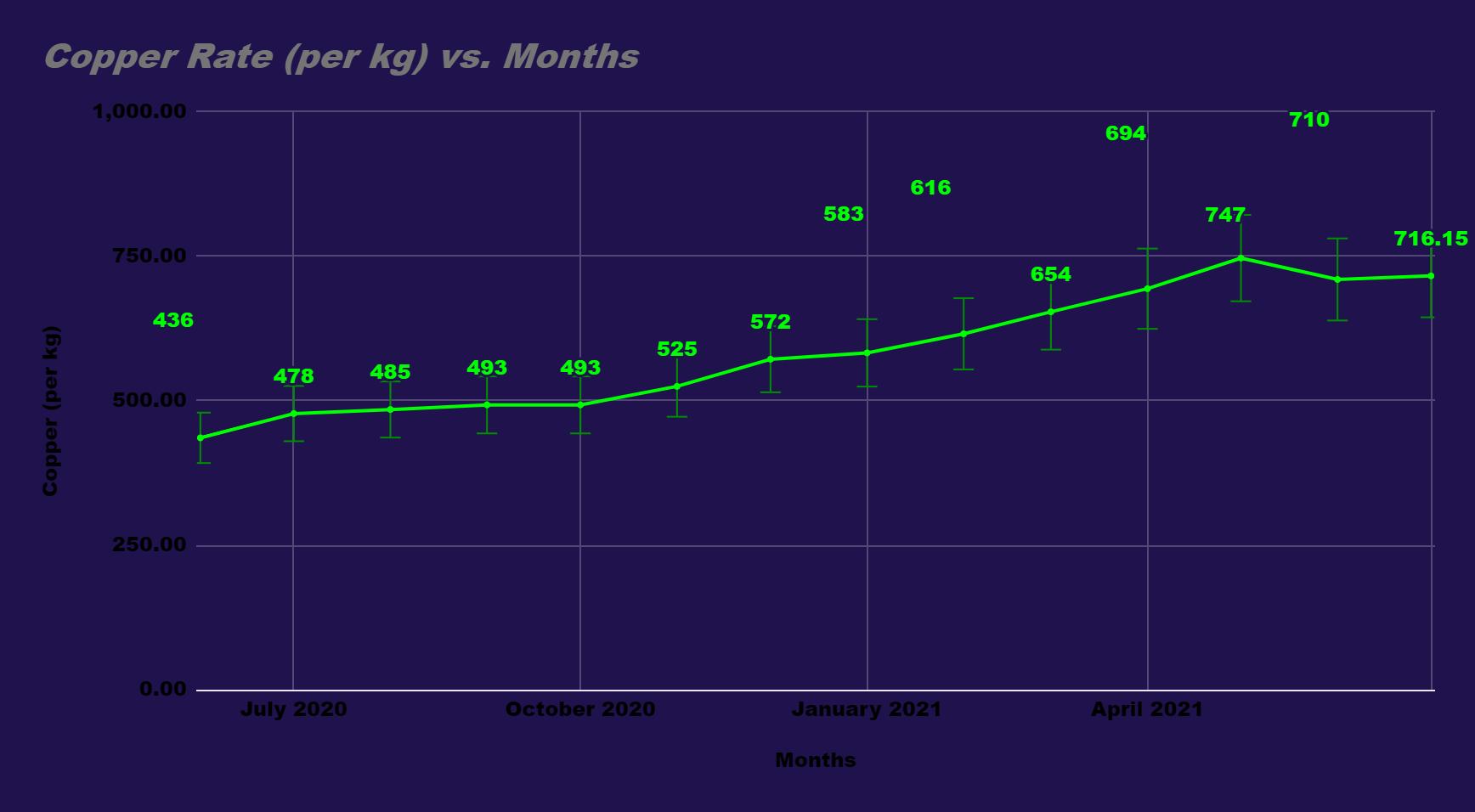 Copper rate (per kg) vs Months