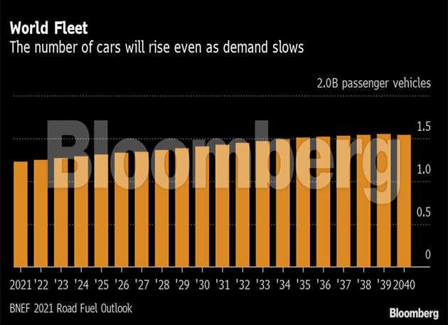 سيبلغ الطلب العالمي على وقود الطرق ذروته قبل سنوات عديدة مما كان متوقعًا