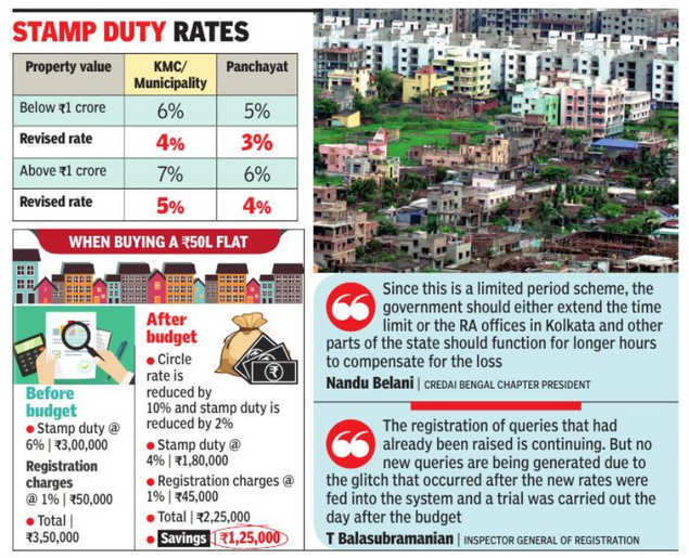 Home buyers in Kolkata fret as software glitch holds up registration