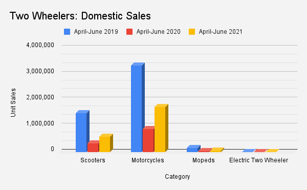 Two Wheelers: Domestic Sales