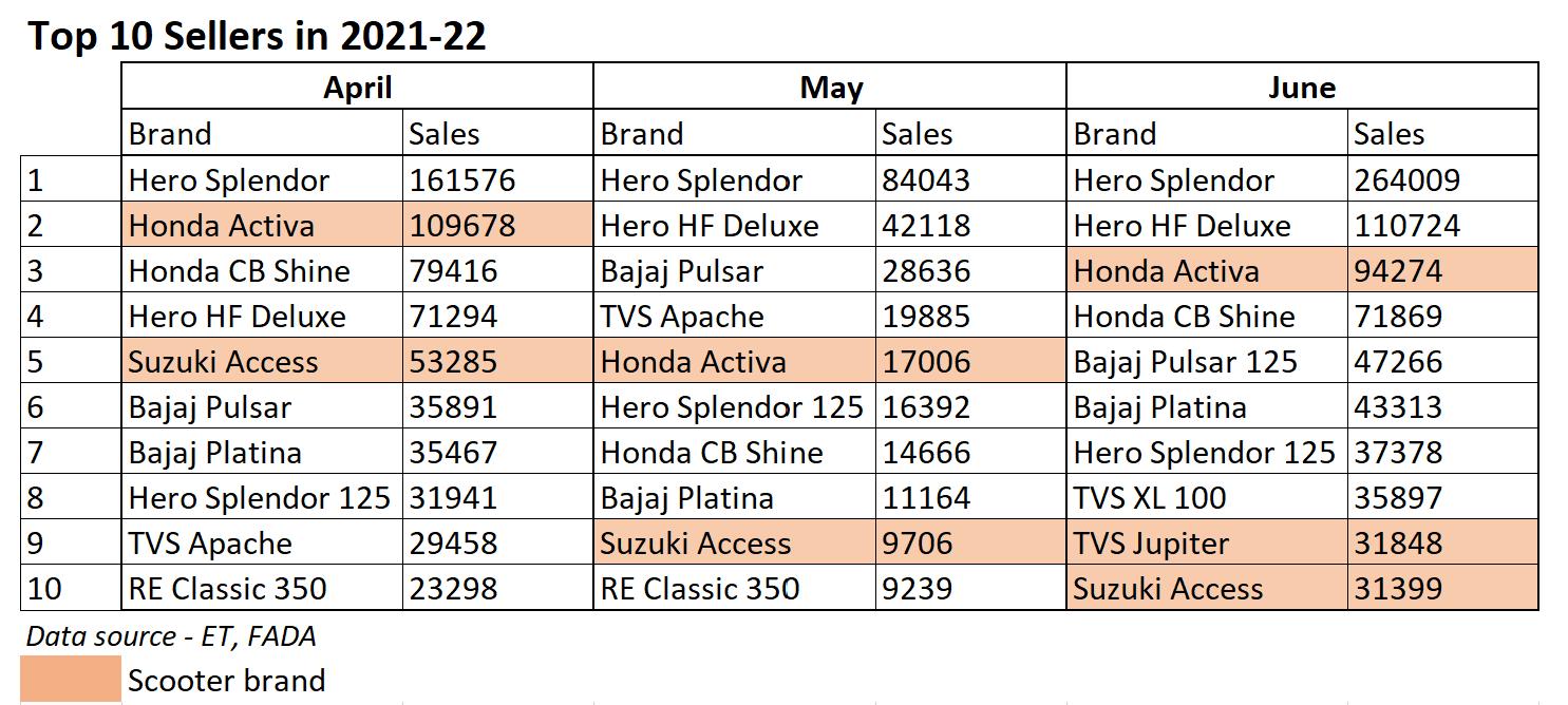 Top 10 sellers in 2021-22