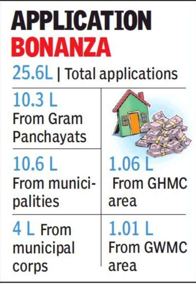 Telangana eyes layout regularisation scheme to earn up to Rs 3,000 crore