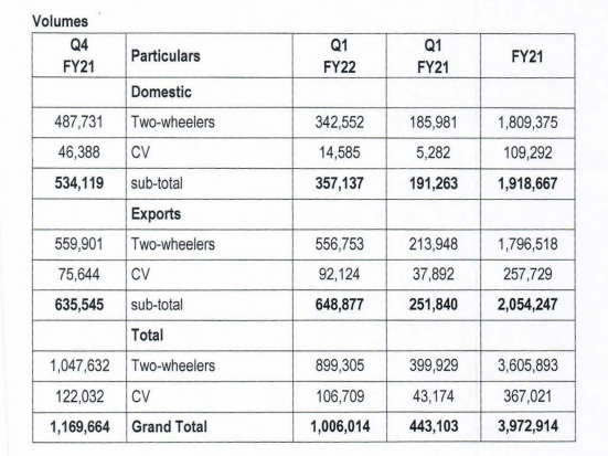 Bajaj Auto reports PAT of INR 1,170 cr in Q1 FY22