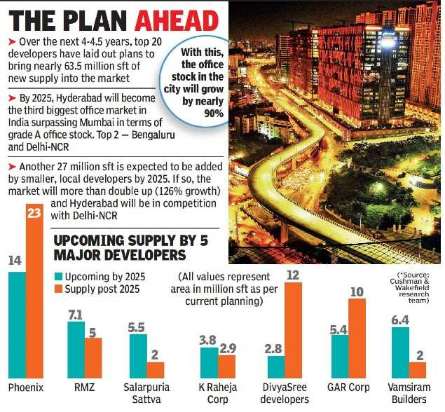 Hyderabad to sport 150 million sq ft office space by 2025?