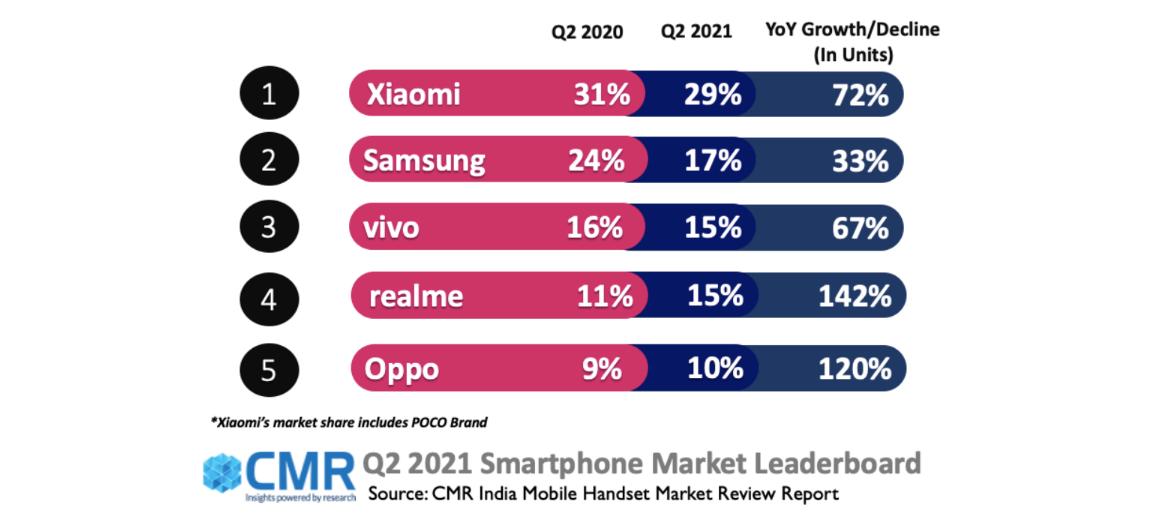 El mercado indio de teléfonos inteligentes se prepara para la recuperación en el tercer trimestre: informe