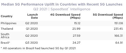 Deployment of 5G in India to potentially increase download speeds tenfold compared to 4G: Ookla