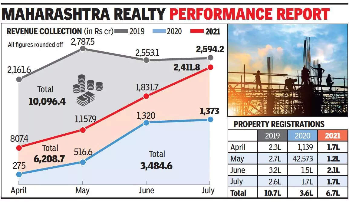 Maharashtra: Property registration revenue in July reaches 93% of pre-pandemic level