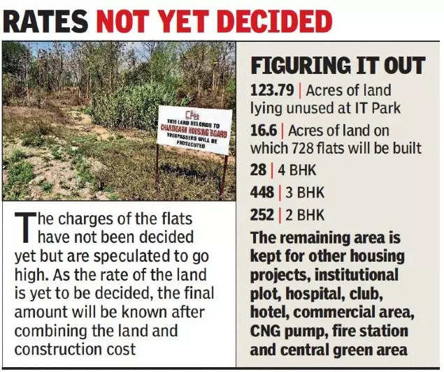 Chandigarh housing board pegs Rs 643 crore as cost to construct 728 flats at IT Park