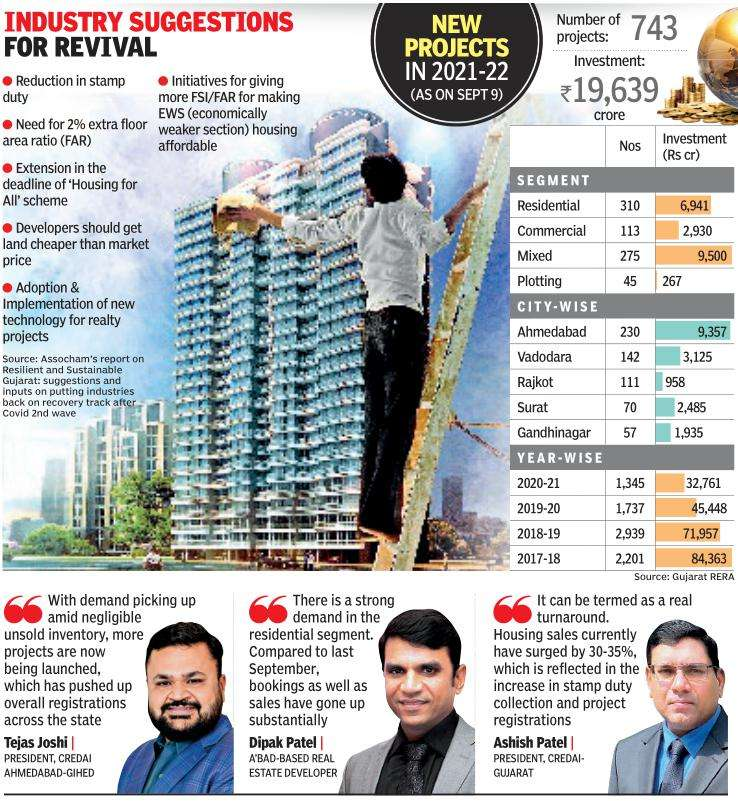 Gujarat: Realty registrations spike, as hope lights up residential projects