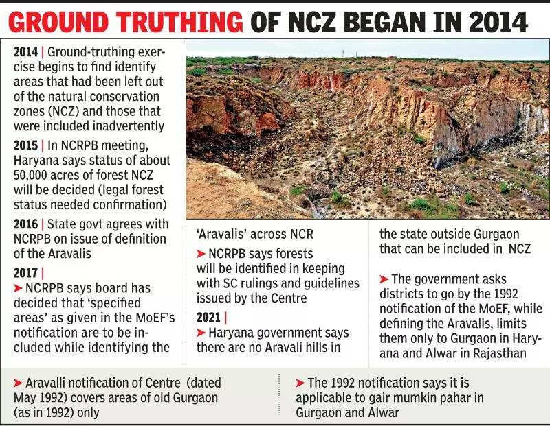 About 8,000 hectares of Aravalis in Faridabad not part of NCZ: Haryana government