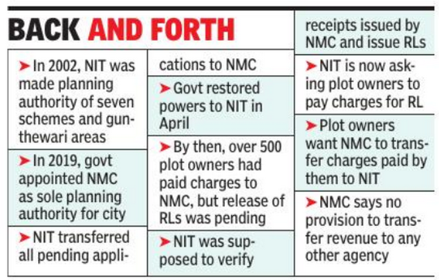 Regularization letter dues paid to Nagpur civic body, NIT asks plot owners to pay it again