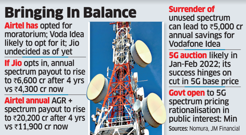 Moratorium to grant Airtel and Jio cash relief of Rs 16,000 crore / year: analysts