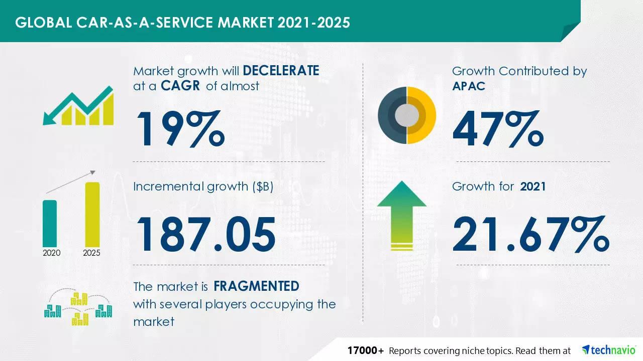 Car-as-a-service market could reach $ 187 billion by 2025
