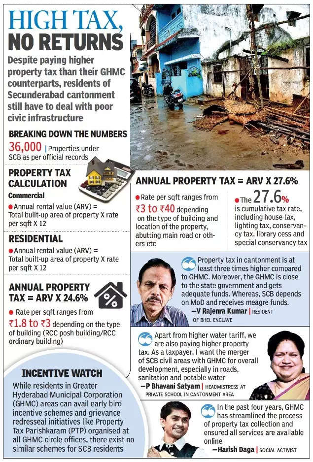 Taxing times in Secunderabad cantonment areas, claim property owners