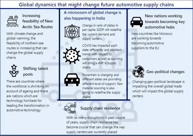 Opinion: Changes in global trade dynamics shift automotive supply chain hubs