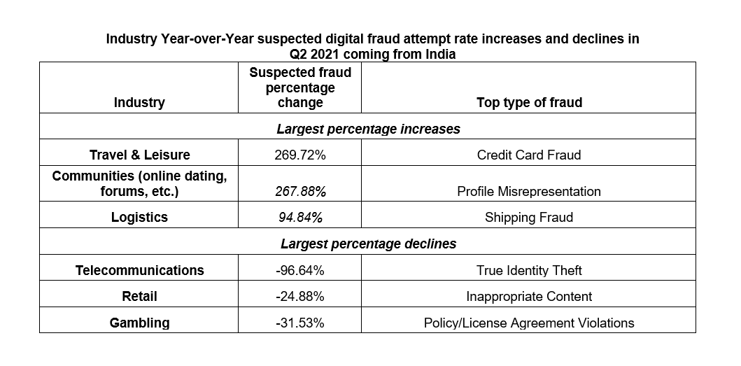 Travel & leisure industries more vulnerable to frauds as fraudsters shift focus from financial services: TransUnion analysis