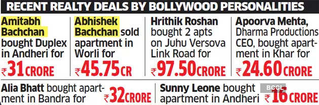 SBI leases 3,150 sq ft space with Bachchans in Mumbai