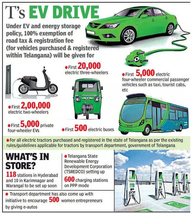 Hyderabad: Housing societies make dash to set up EV charging infrastructure