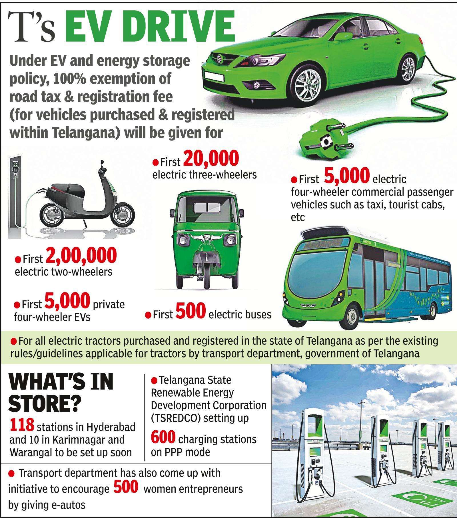 Housing societies make a dash for setting up EV charging infra