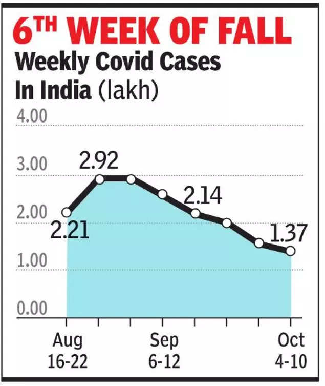 Weekly Covid cases dip to lowest in over 7 months