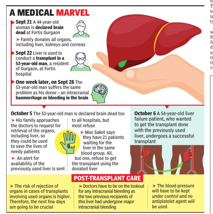 1st in India: Transplanted liver reused, saves life