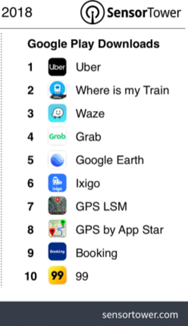 Uber - ixigo emerges as the 6th most downloaded travel App in the