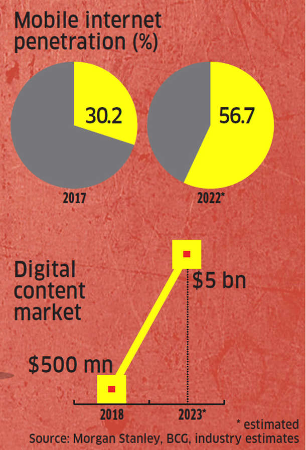 Indian internet companies find it difficult to keep up with deep